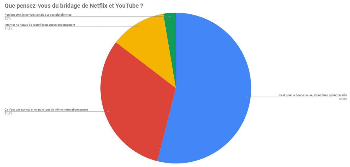 Vous êtes majoritairement favorable au bridage de Netflix et YouTube