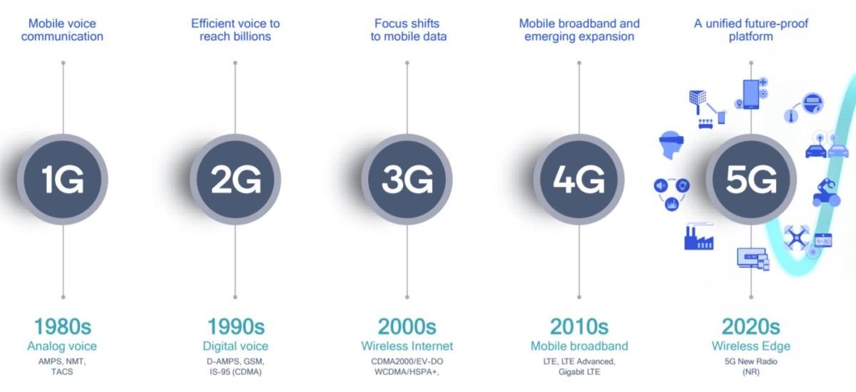 De la 1G à la 5G. Crédit: Qualcomm