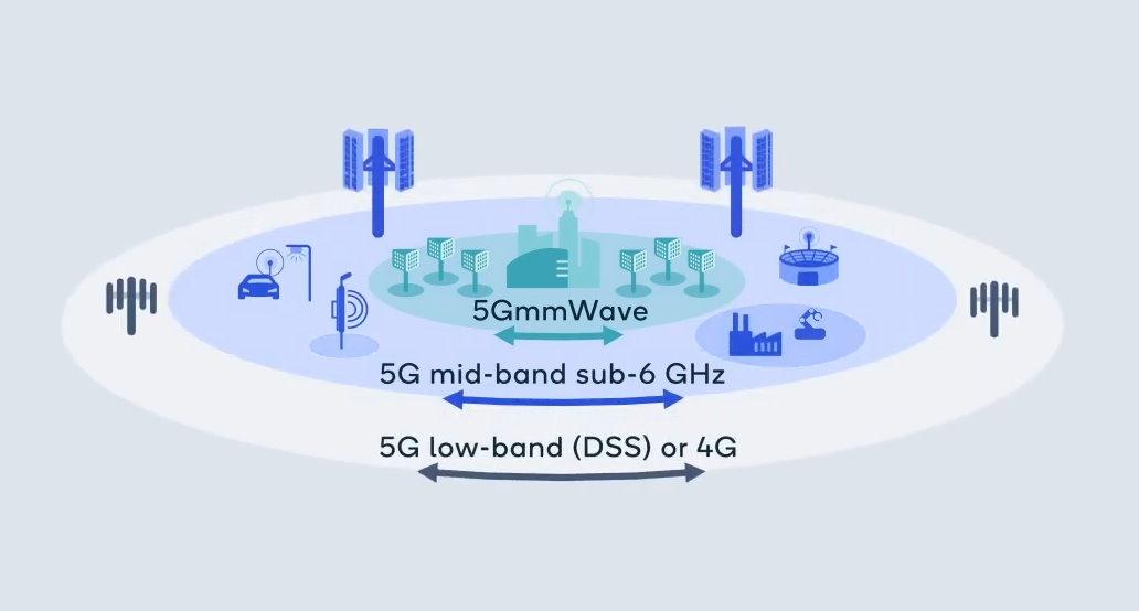 Les trois groupes de fréquences utilisés par la 5G NR