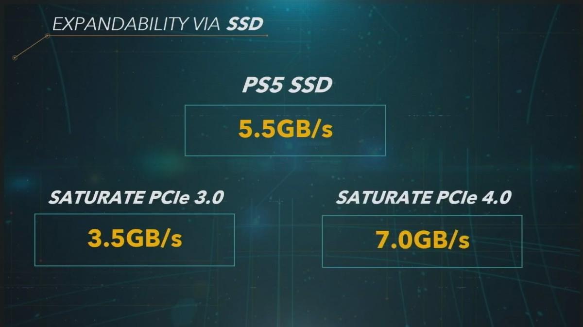 La vPS5 pourra avoir un stockage étendu par SSD en PCIe 4.0