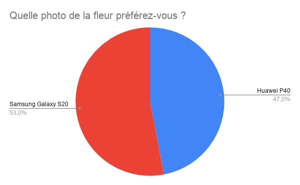 Le Galaxy S20 obtient 53 % des suffrages