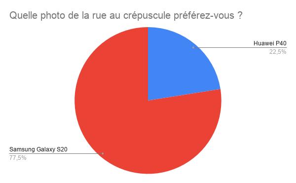 77,5 % des gens ont voté pour le Galaxy S20