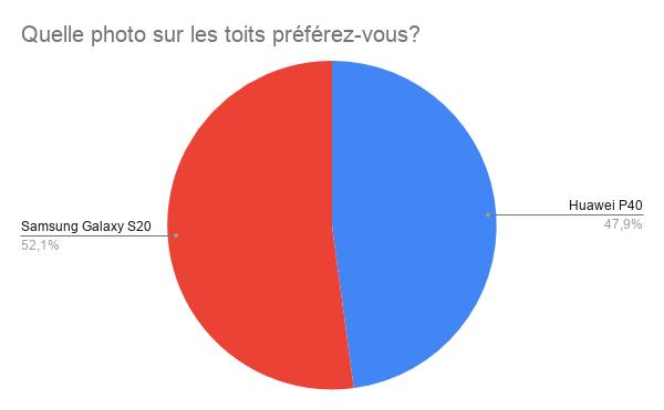 52,1 % des voix pour le Galaxy S20