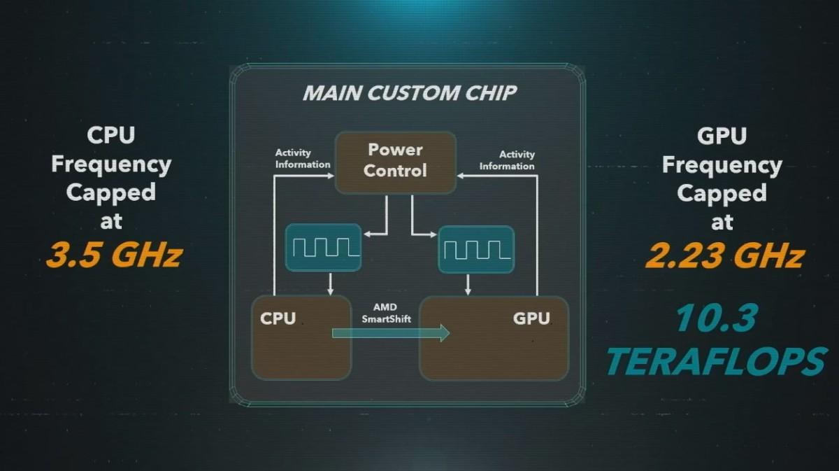 La puce centrale de la PS5