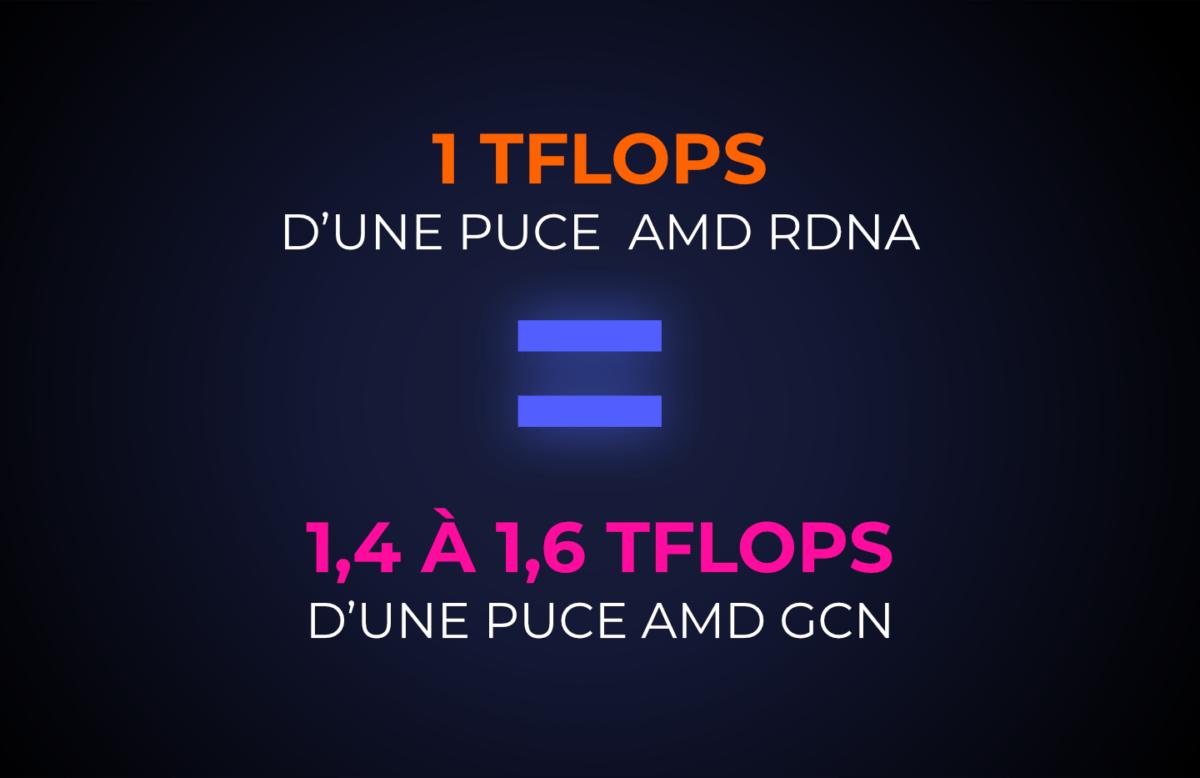 Il faut une puce de 1,5Tflops AMD GCN pour égaler RDNA