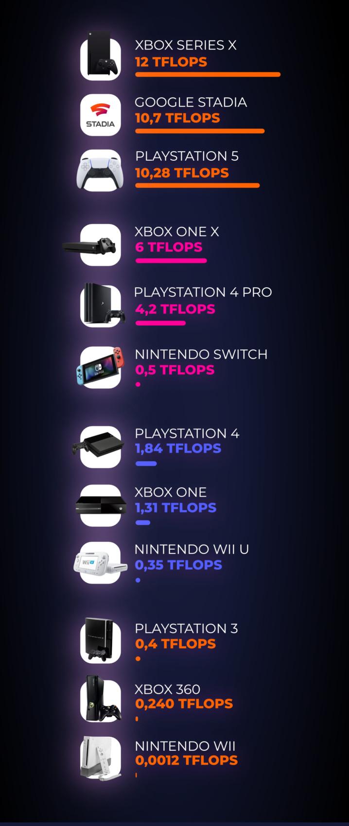 La puissance en TFlops de plusieurs consoles