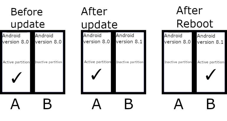 Illustration du système de partitions A/B pour les mises à jour Android