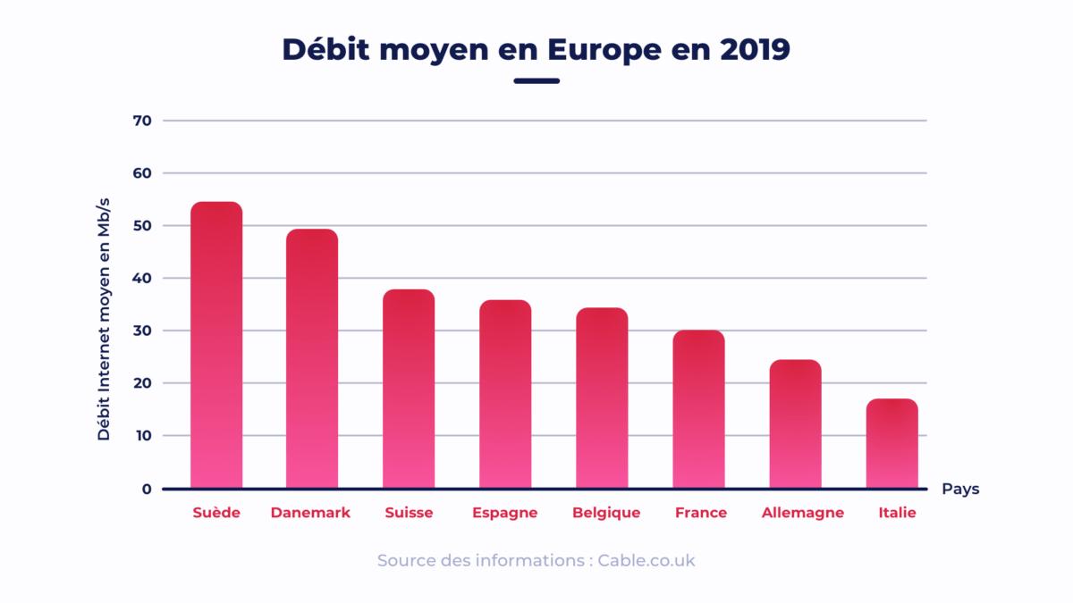 La France reste à la traîne derrière la Suède avec un débit moyen de 30Mb/s.