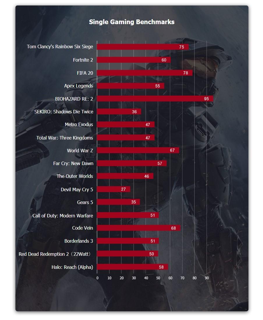 """Les performances mesurées par GPD, les jeux ont été réglés """"par défaut"""". Ce sont les images par seconde mesurées en définition HD."""