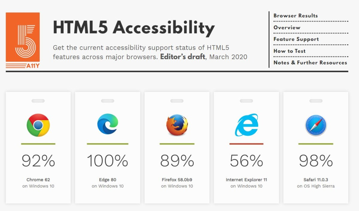 Capture d'écran de HTML5Accessibility.com qui montre un score de 100% pour Edge 80