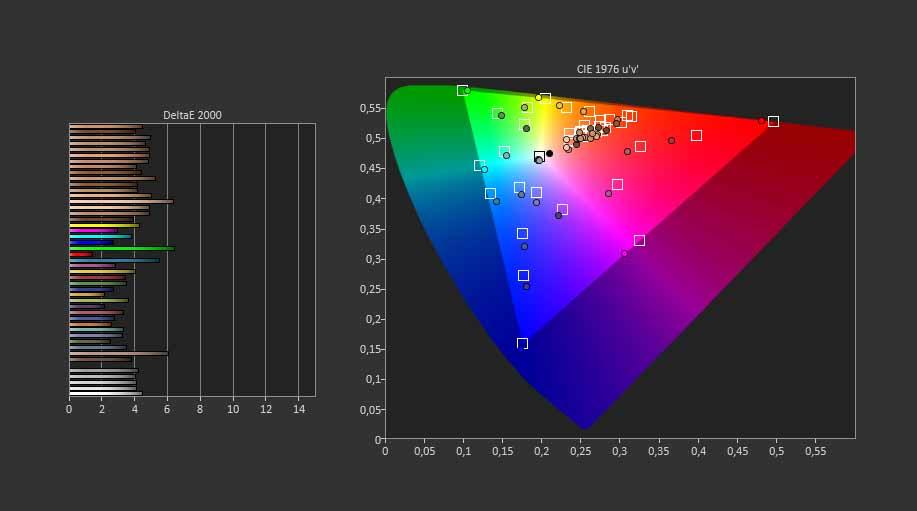Le Delta E moyen sur le DCI-P3 a été mesuré à 4,01 sur le HuaweiP40