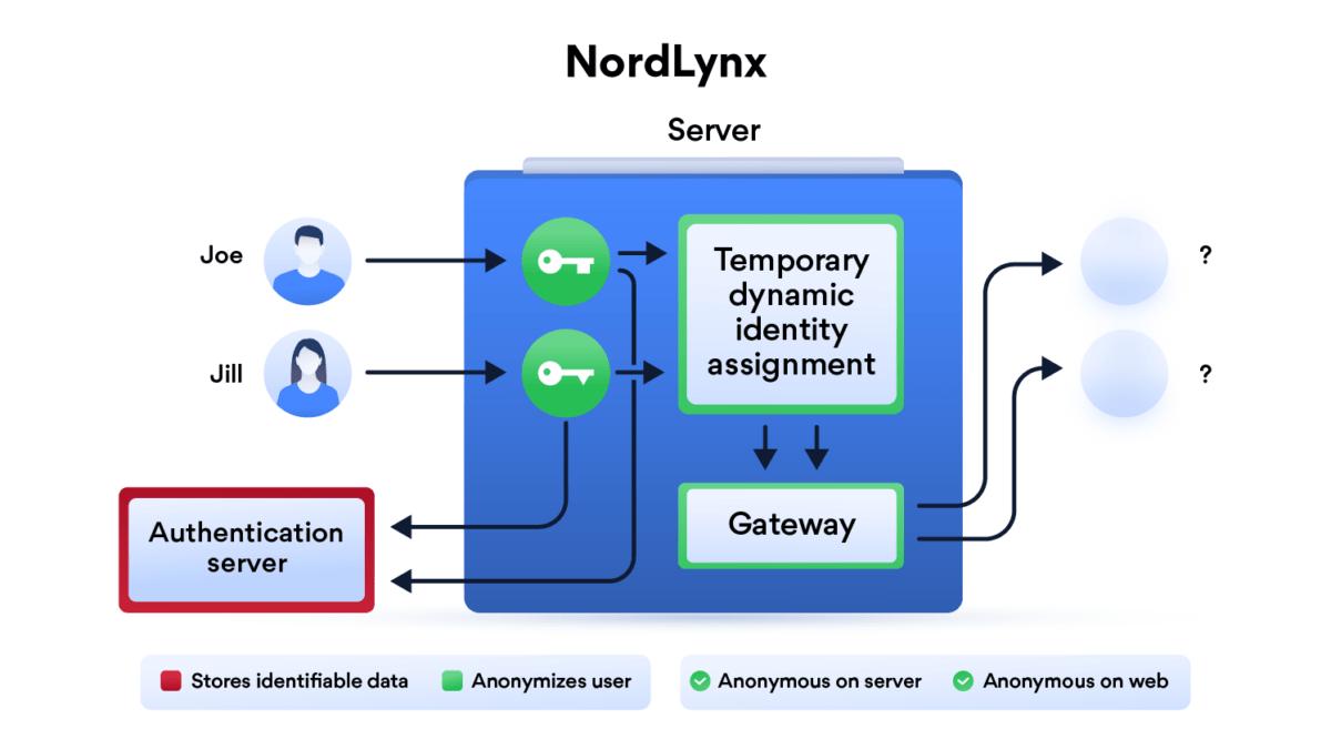 NordVPN déploie la technologie NordLynx : pourquoi c'est une avancée importante ?