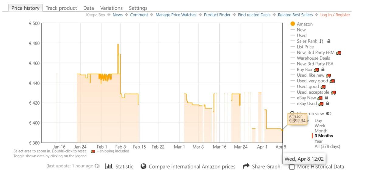 C'est à ce jour le prix le plus bas jamais constaté sur Amazon.