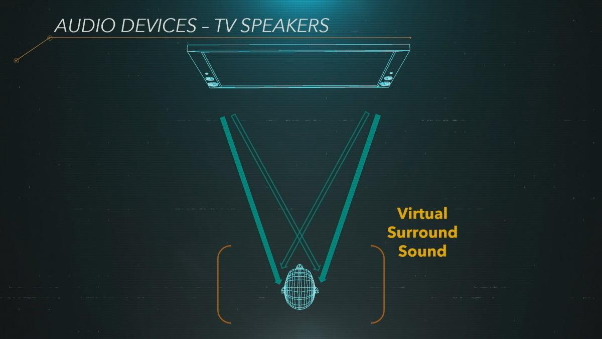 Le son3D ne sera pas géré sur les téléviseurs au lancement