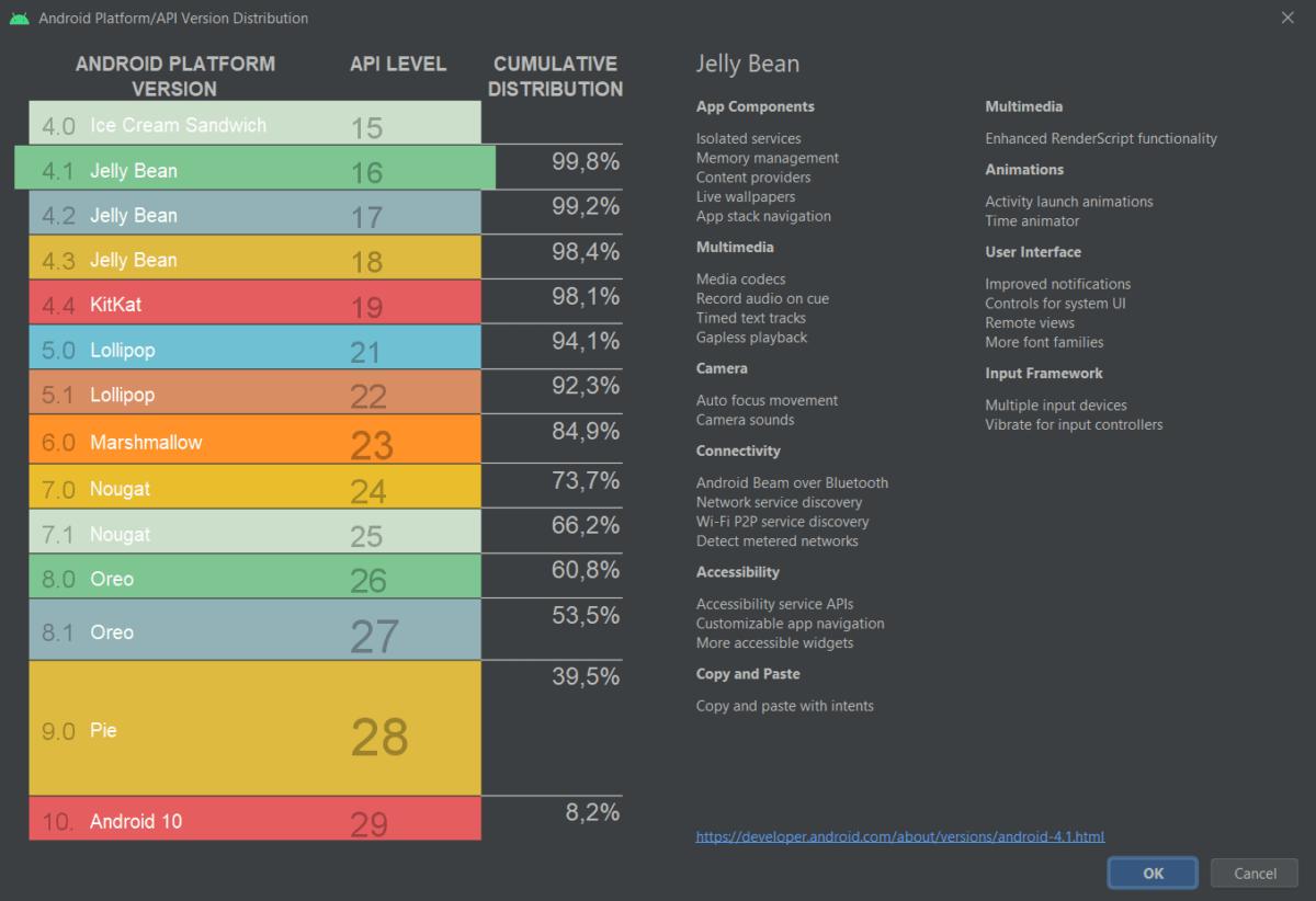 Android 10 est installé sur 8,2 % des smartphones Android