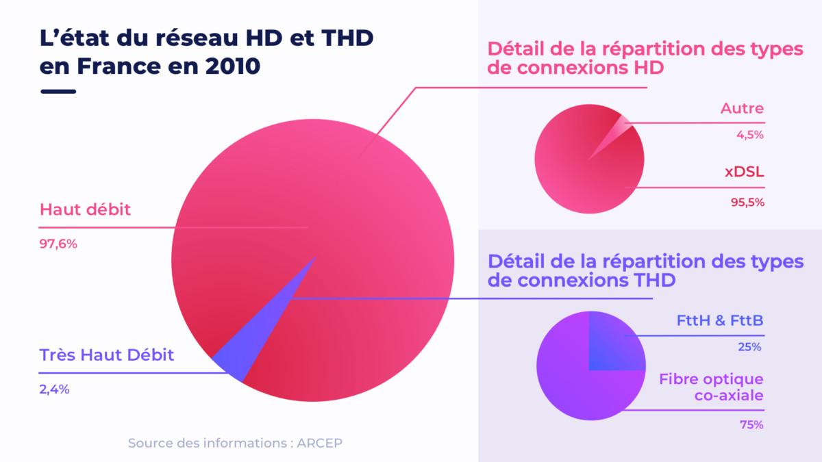 En 2010, la France compte 21,3millions de connexions HD et THD.