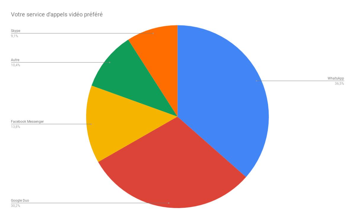 Résultats du sondage des applications de chat vidéo