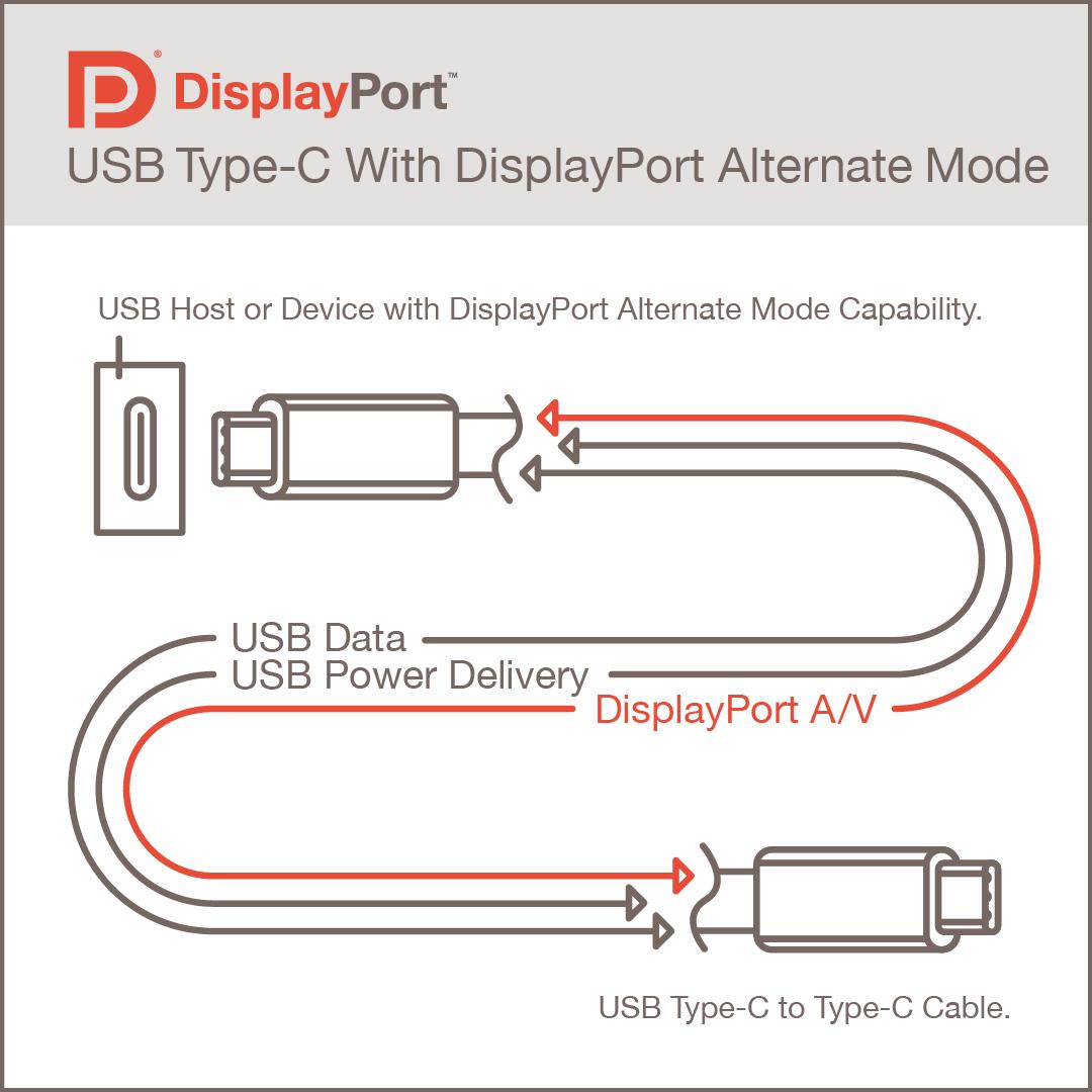 Le DisplayPort 2.0 permet de tripler la bande passante vidéo