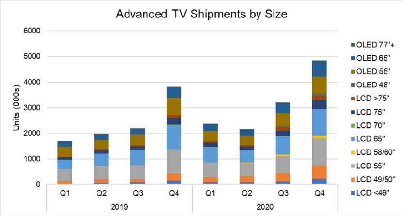 Prévisions des ventes par technologies d'écran et tailles de diagonale