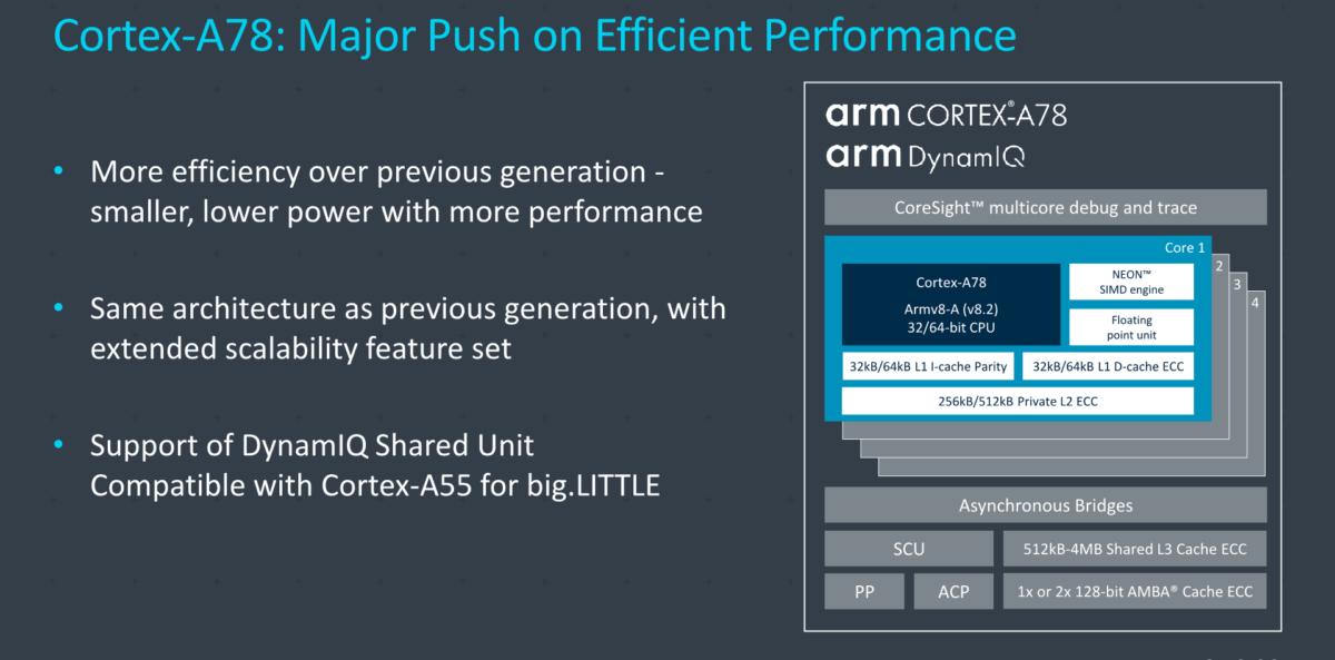 Globalement, ARM a modifié certains paramètres de l'architecture pour gagner en efficacité sans augmenter les fréquences (et donc la consommation) ni la surface des puces