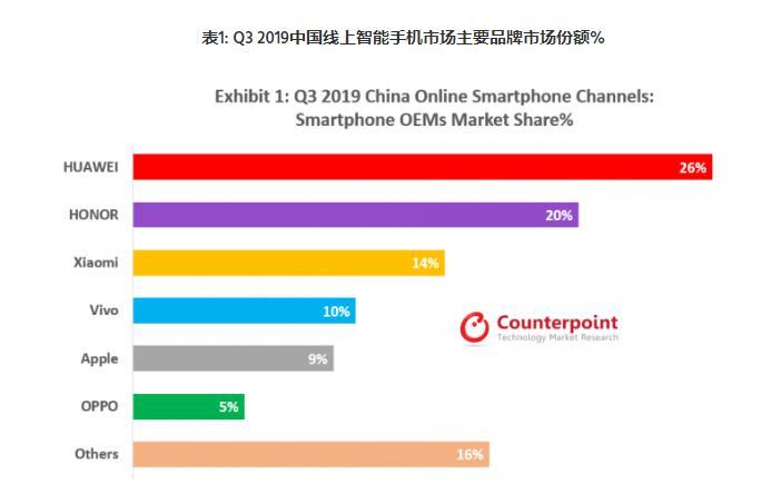 Parts de marché de la vente de smartphones en ligne en Chine au troisième trimestre 2019