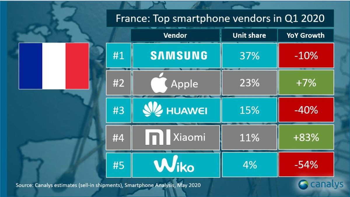 Marché français des smartphones selon Canalys