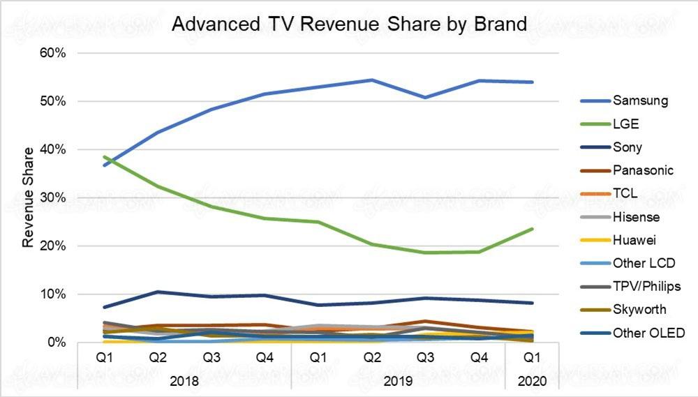 Les parts de marché des « TV premium » au cours des derniers trimestres dans le monde
