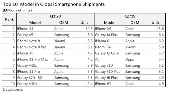 Top 10 des smartphones les livrés au premier trimestre 2020