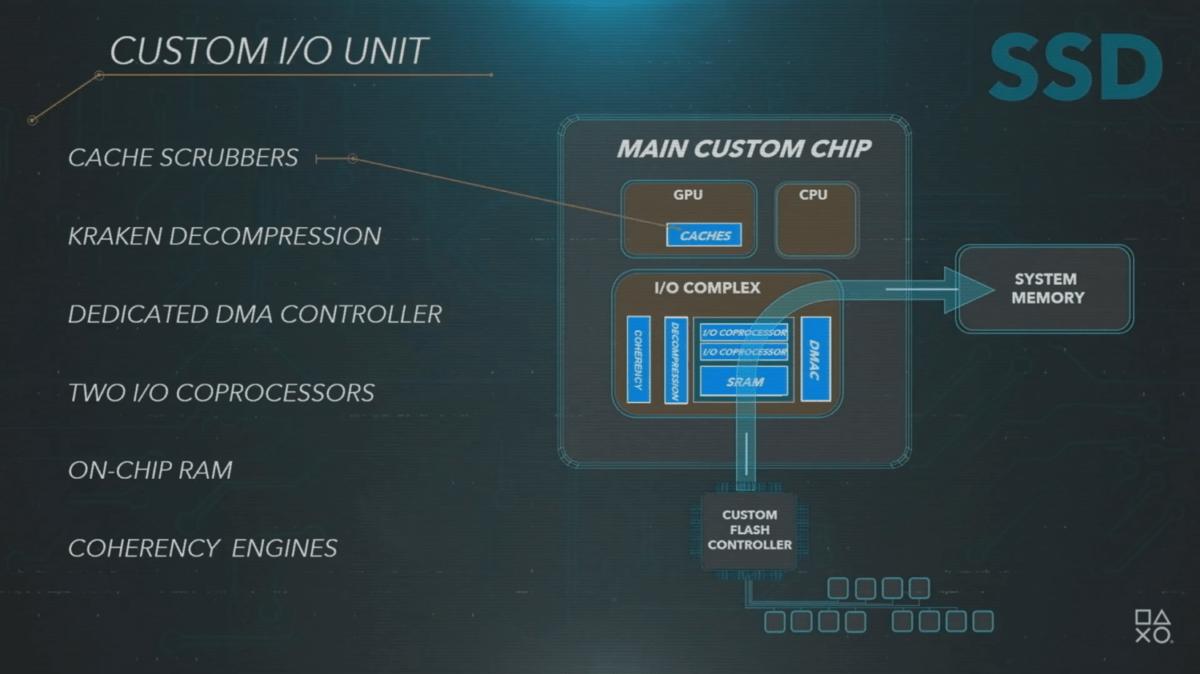 L'architecture du stockage de la PS5 est innovante