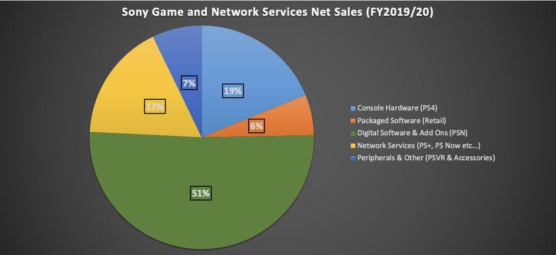 La répartition des bénéfices chez PlayStation