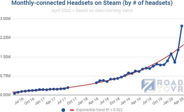 Nombre de casques VR observés sur Steam