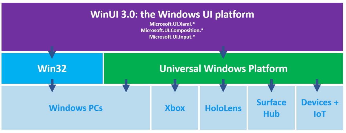 WinUI 3 est le premier composant de Project Reunion