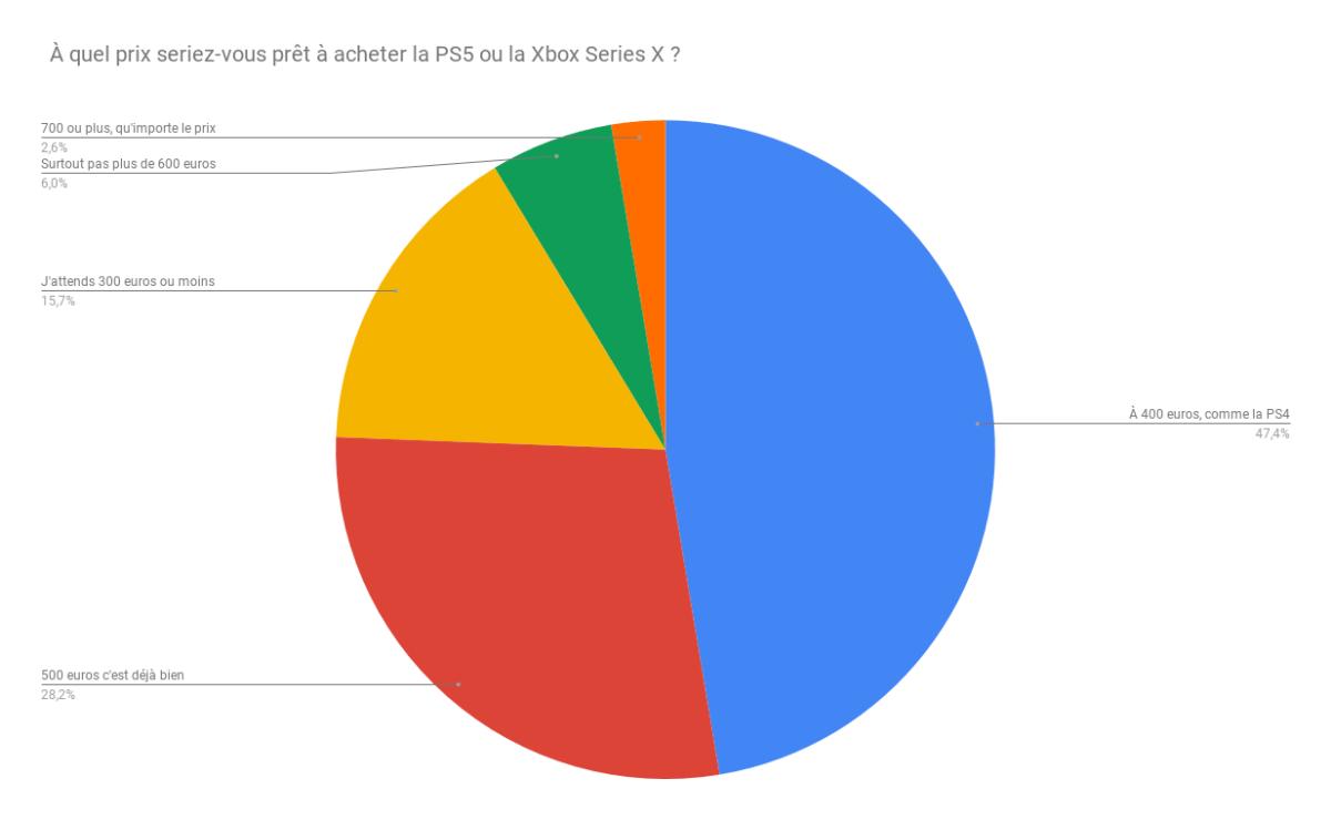 Résultats du sondage de la semaine prix PS5 et Xbox Series X