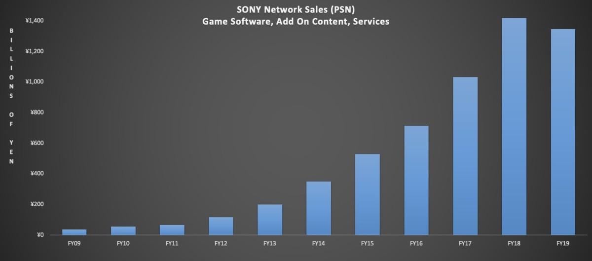 La progression du dématérialisé chez PlayStation sur 10 ans