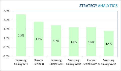Top 6 des smartphones Android les plus vendus Q1 2020