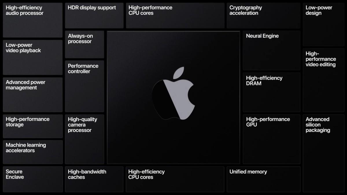 Apple va lancer des ordinateurs dotés de ses propres processeurs