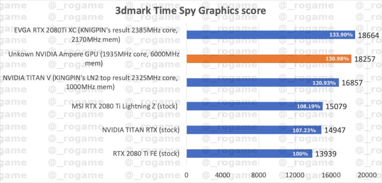 Seule une RTX2080 Ti largement overcklockée est capable de devancer la nouvelle puce de Nvidia