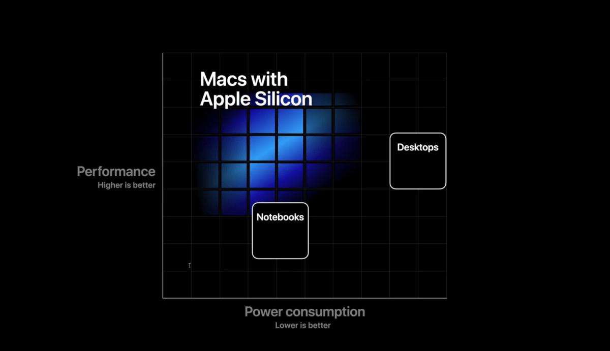 Apple veut proposer des ordinateurs avec de hautes performances, mais une basse consommation