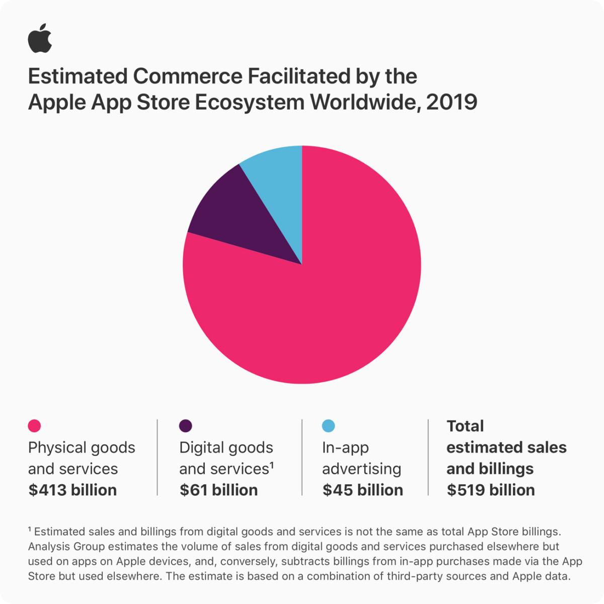 Argent généré sur l'Apple App Store
