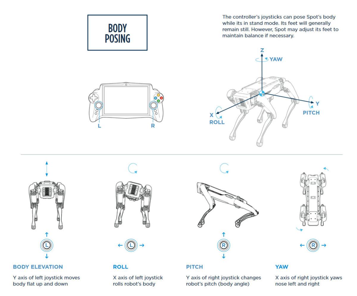 Les contrôles de Spot, le chien robot de Boston Dynamics