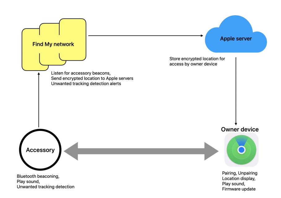 Un des schémas d'Apple qui explique comment fonctionne l'authentification de l'appareil à traquer