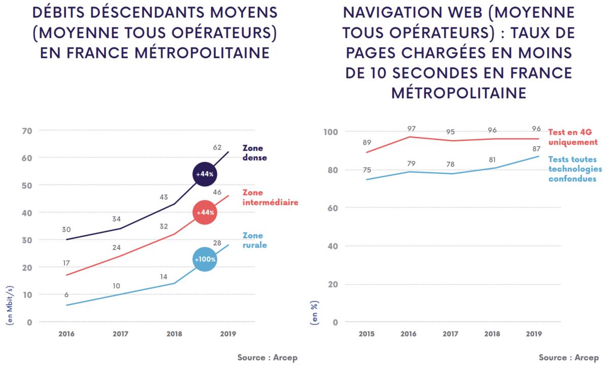 Évolution du débit et du taux de chargement mobile des pages en France
