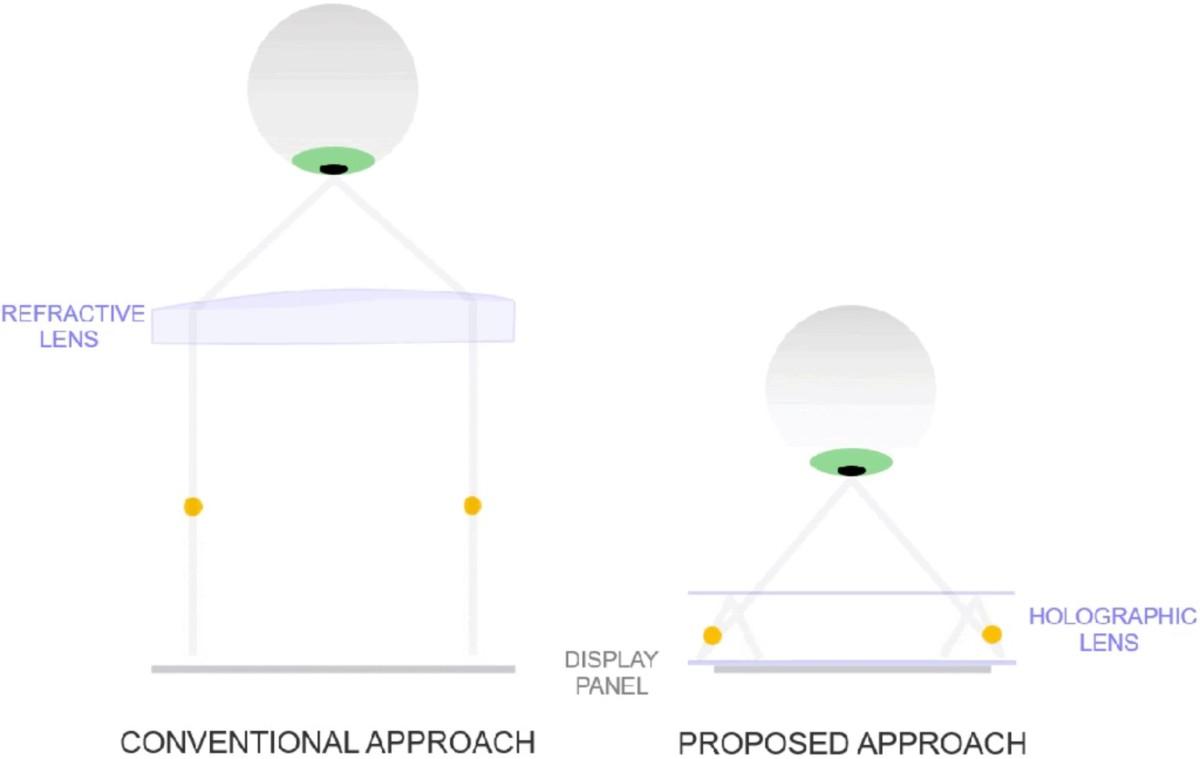 Le système holographique permet de remplacer l'épaisse lentille