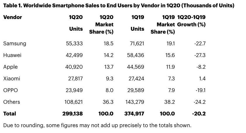 Le classement des ventes mondiales de smartphones au premier trimestre 2020