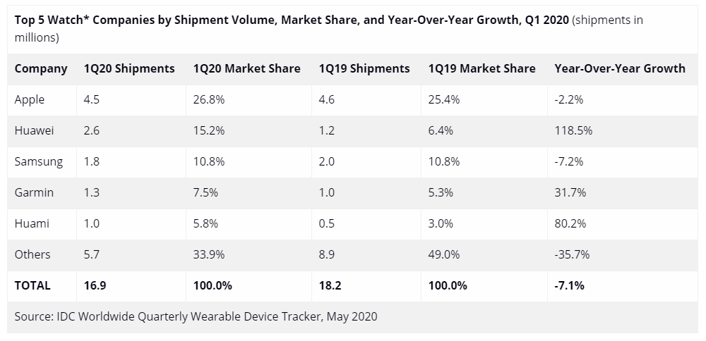 Le marché des montres connectées au premier trimestre 2020 selon IDC
