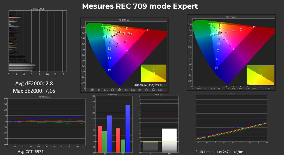 Résultats des mesures en mode ExpertREC.709