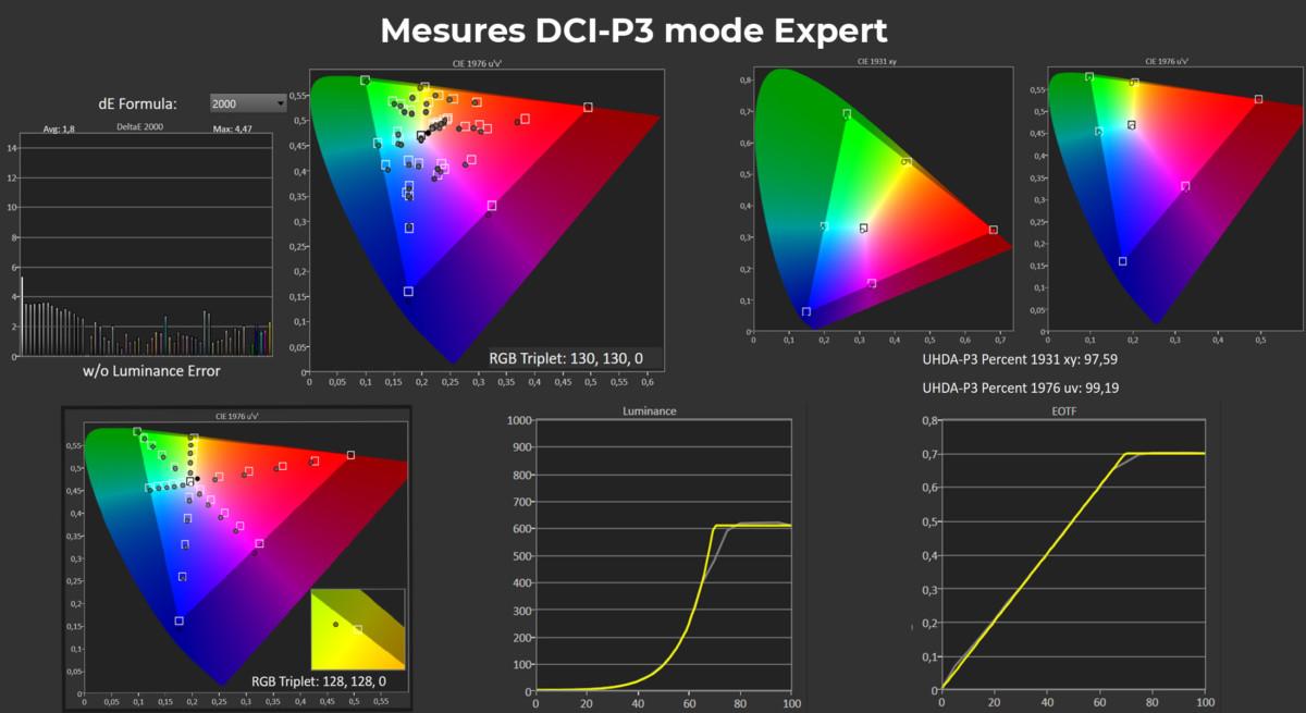 Résultats des mesuresDCI P3
