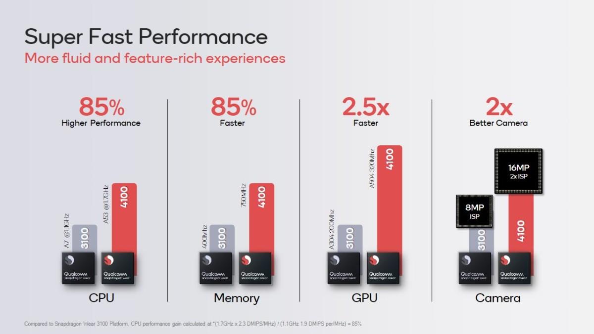 Les performances du Snapdragon Wear 4100+ vs le SW3100