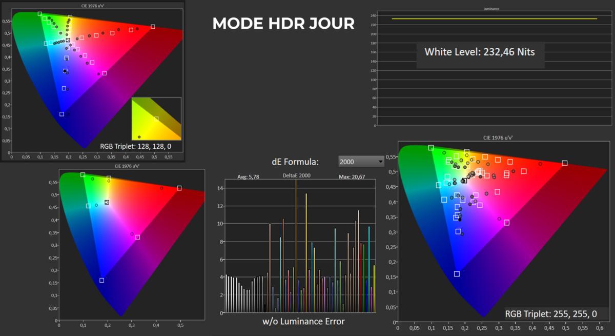 Mesures Mode HDR Jour
