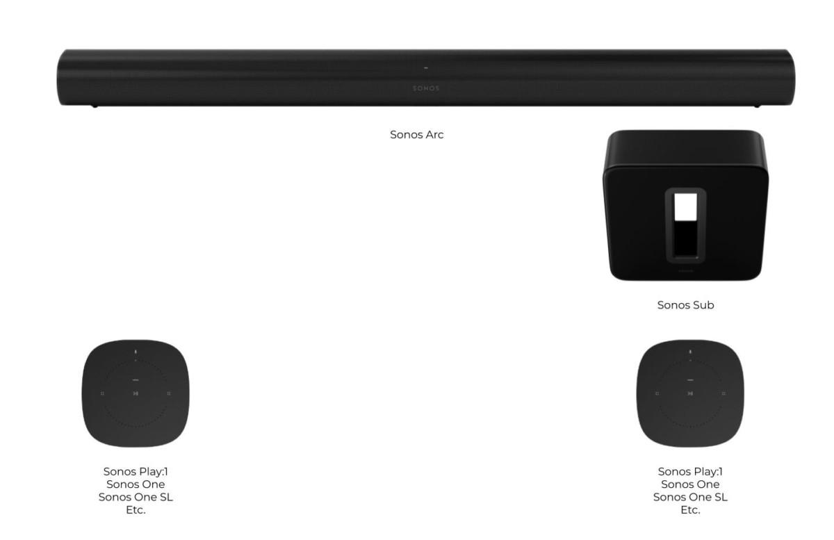 Schéma des haut-parleurs Sonos dans une configuration complète